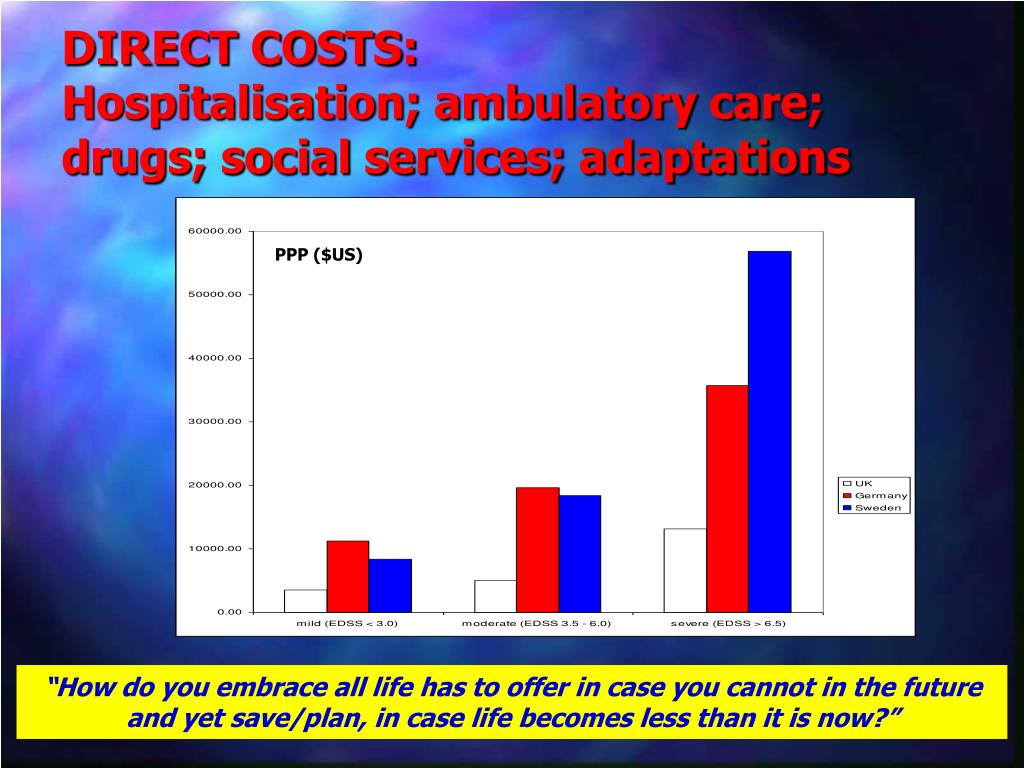 DIRECT COSTS: