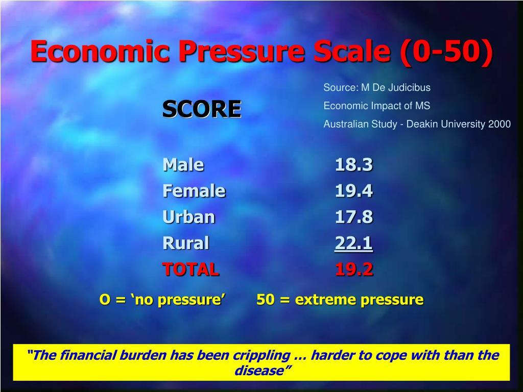 Economic Pressure Scale (0-50)