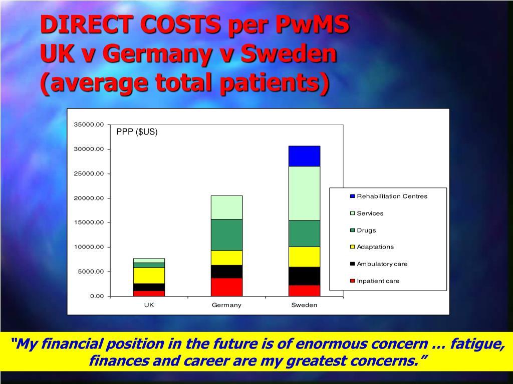 DIRECT COSTS per PwMS