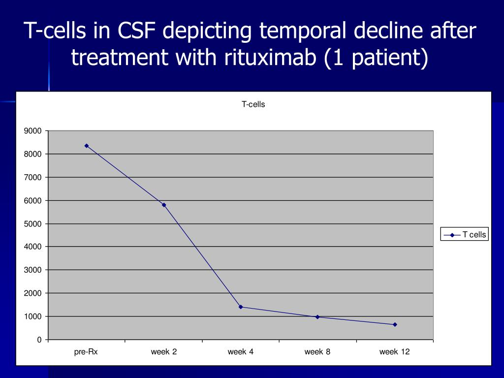 T-cells in CSF depicting temporal decline after treatment with rituximab (1 patient)