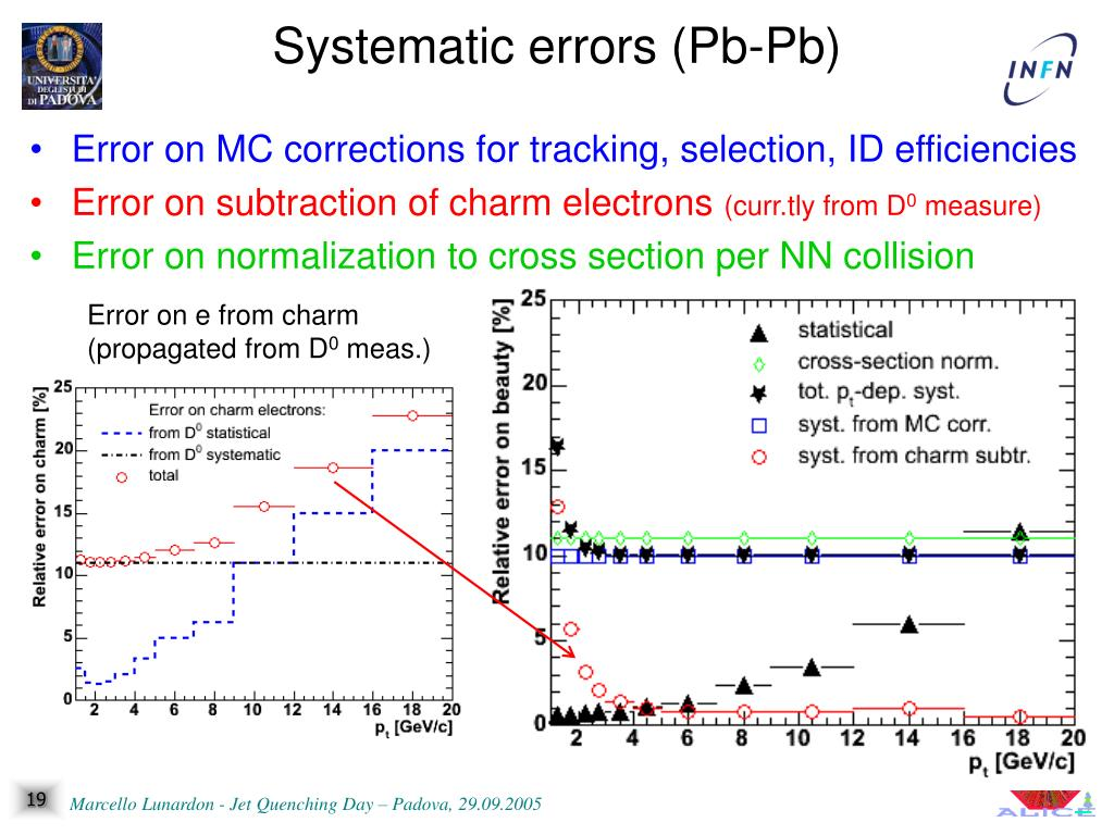 Error on MC corrections for tracking, selection, ID efficiencies