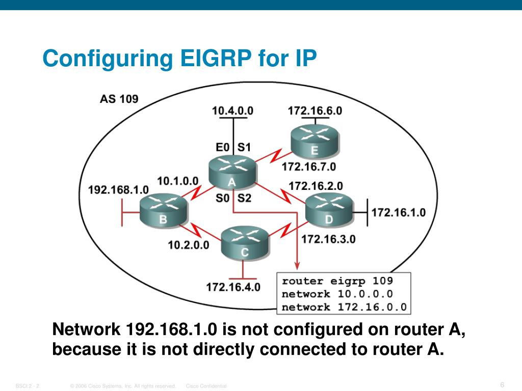 Configuring EIGRP for IP