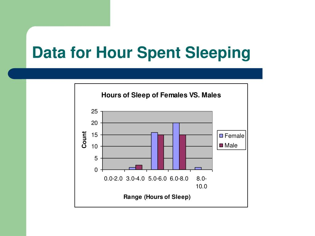 Data for Hour Spent Sleeping