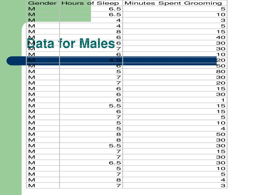 Data for Males