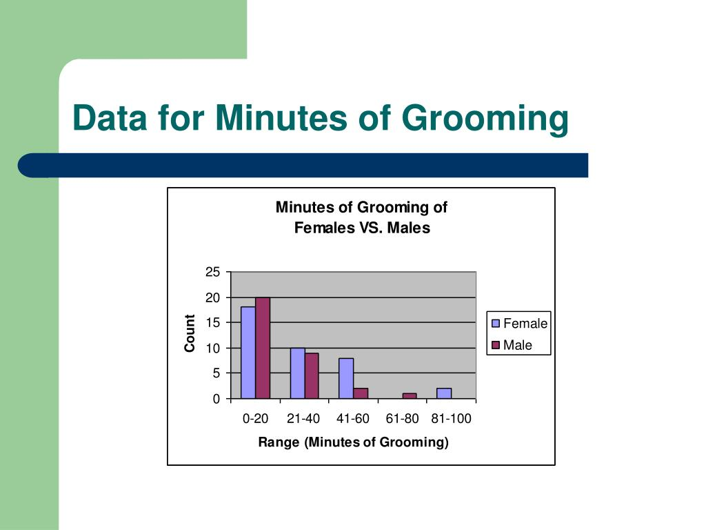Data for Minutes of Grooming