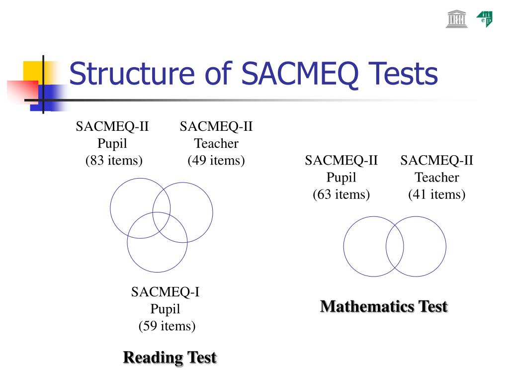Structure of SACMEQ Tests