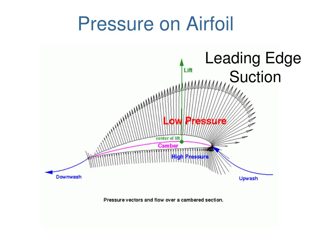 Pressure on Airfoil
