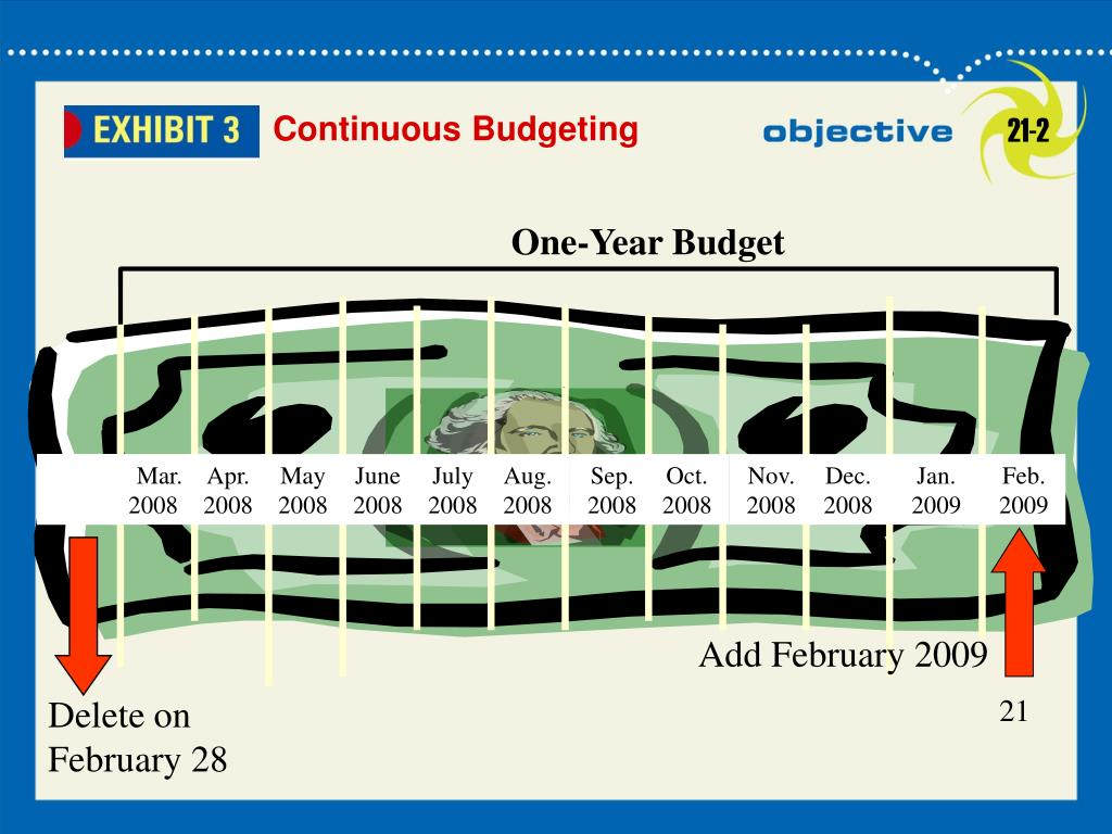 One-Year Budget