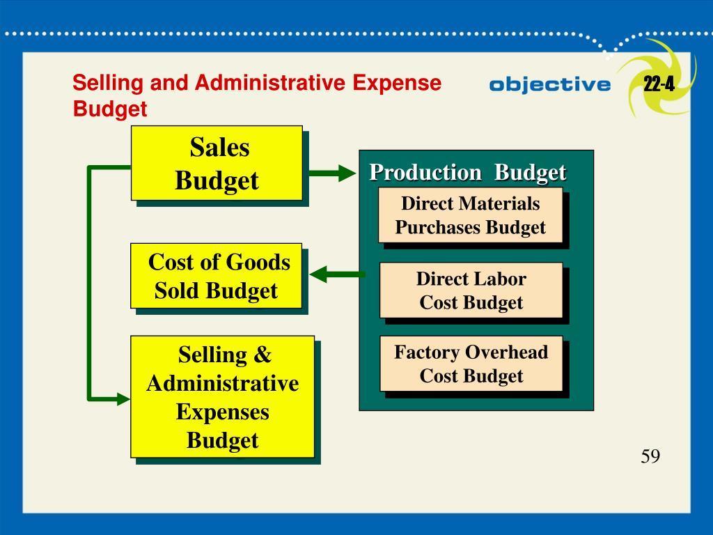 Production  Budget