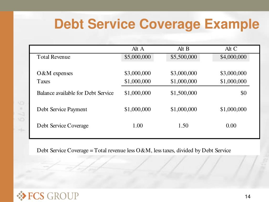 Debt Service Coverage Example