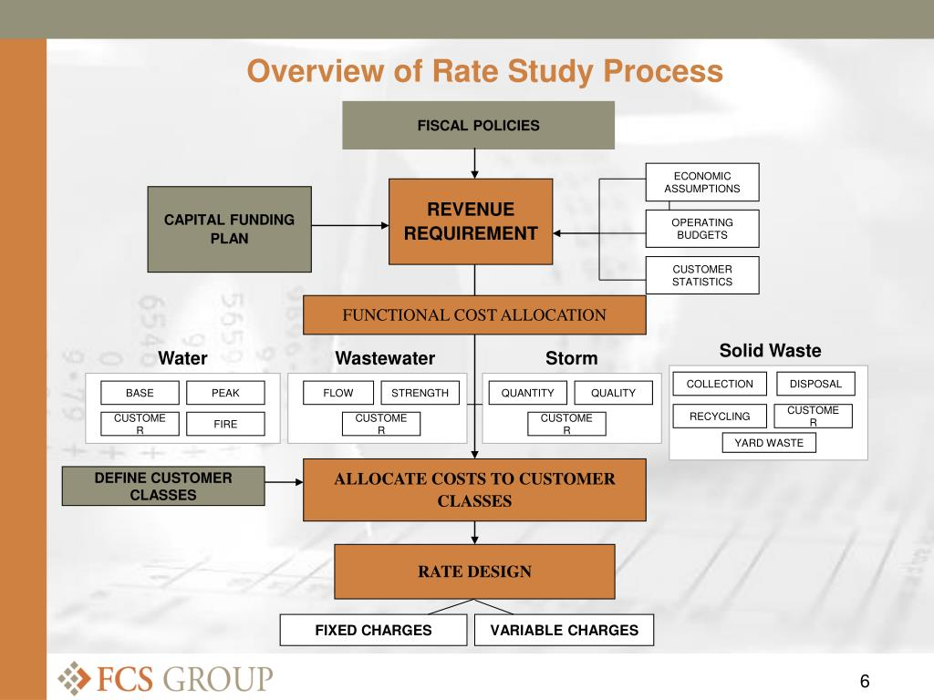 Overview of Rate Study Process