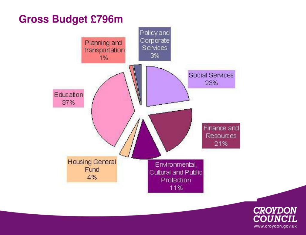Gross Budget £796m