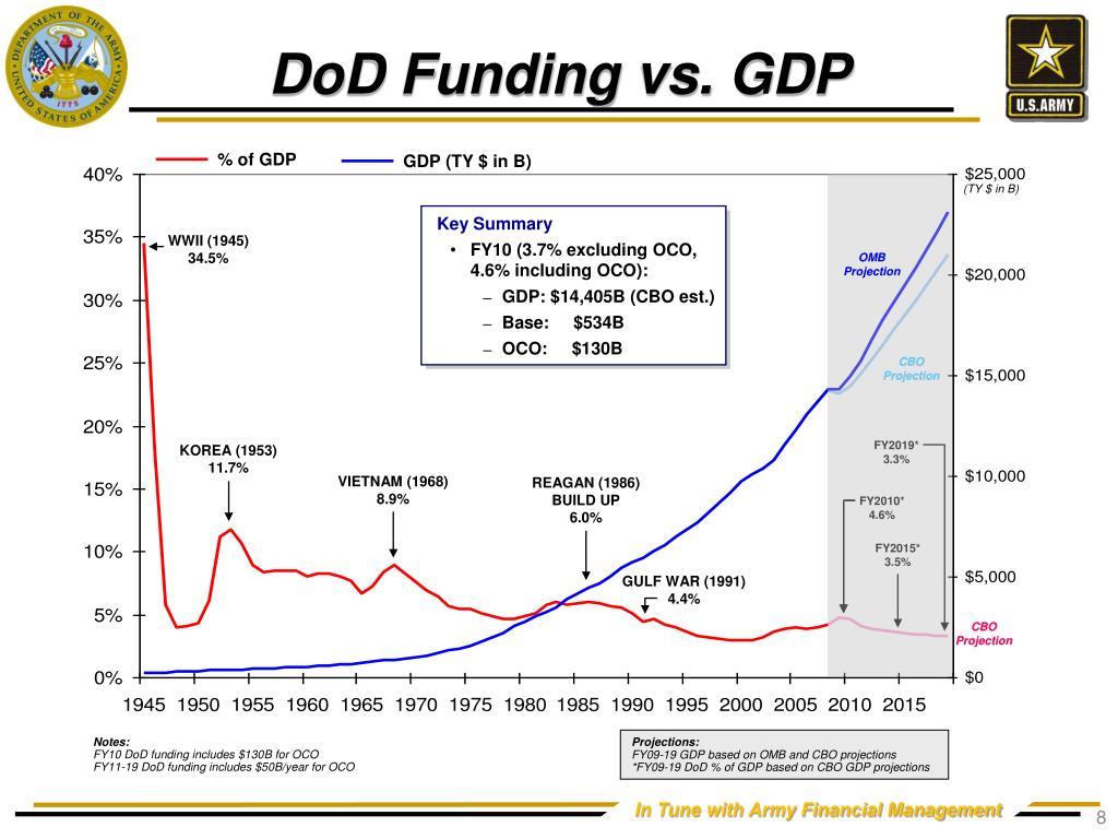 DoD Funding vs. GDP