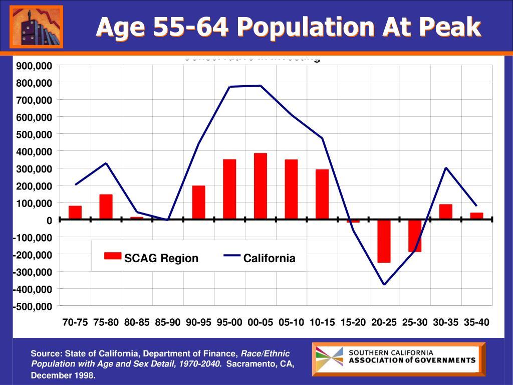 Age 55-64 Population At Peak