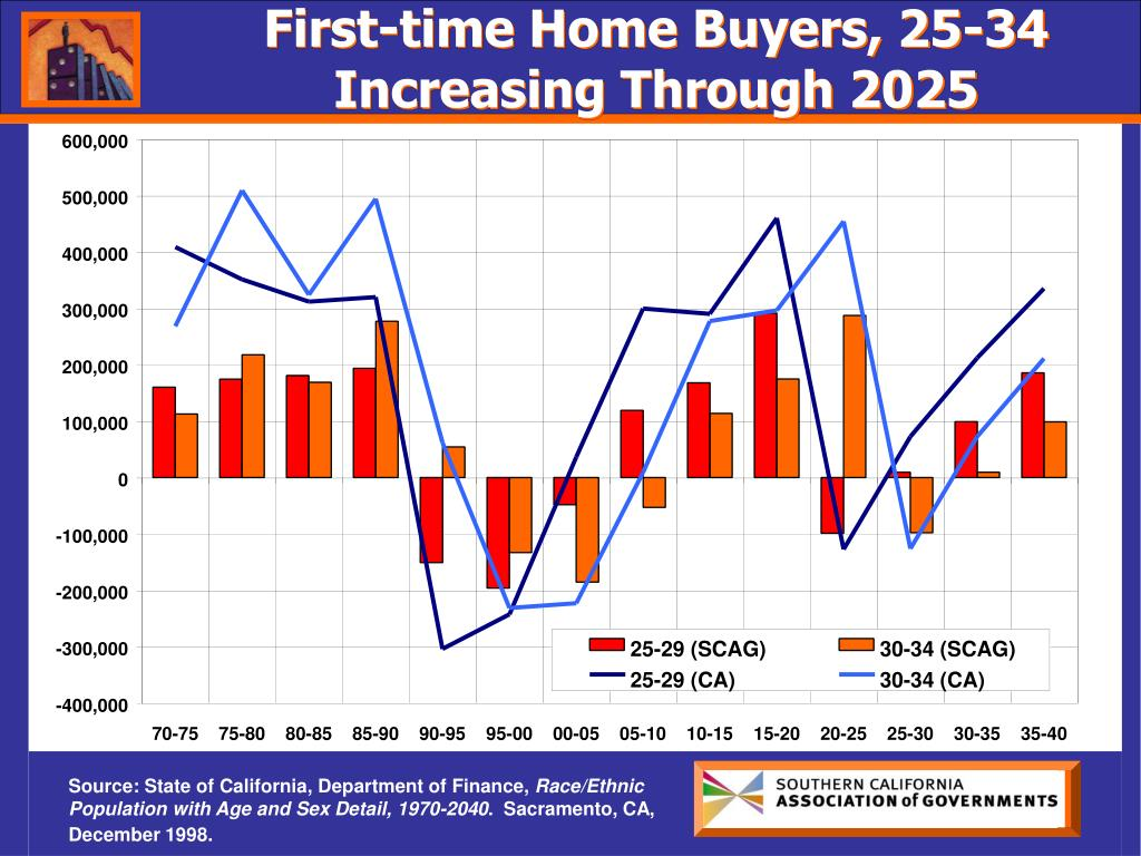 First-time Home Buyers, 25-34 Increasing Through 2025