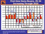 first time home buyers 25 34 increasing through 2025