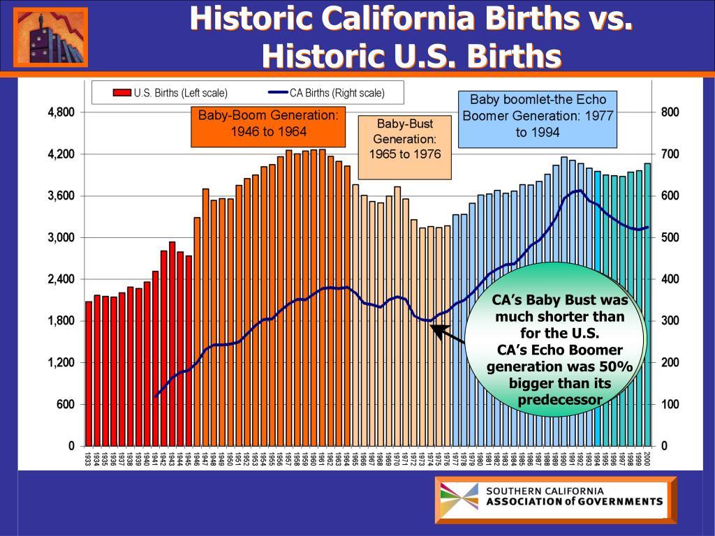 Historic California Births vs.
