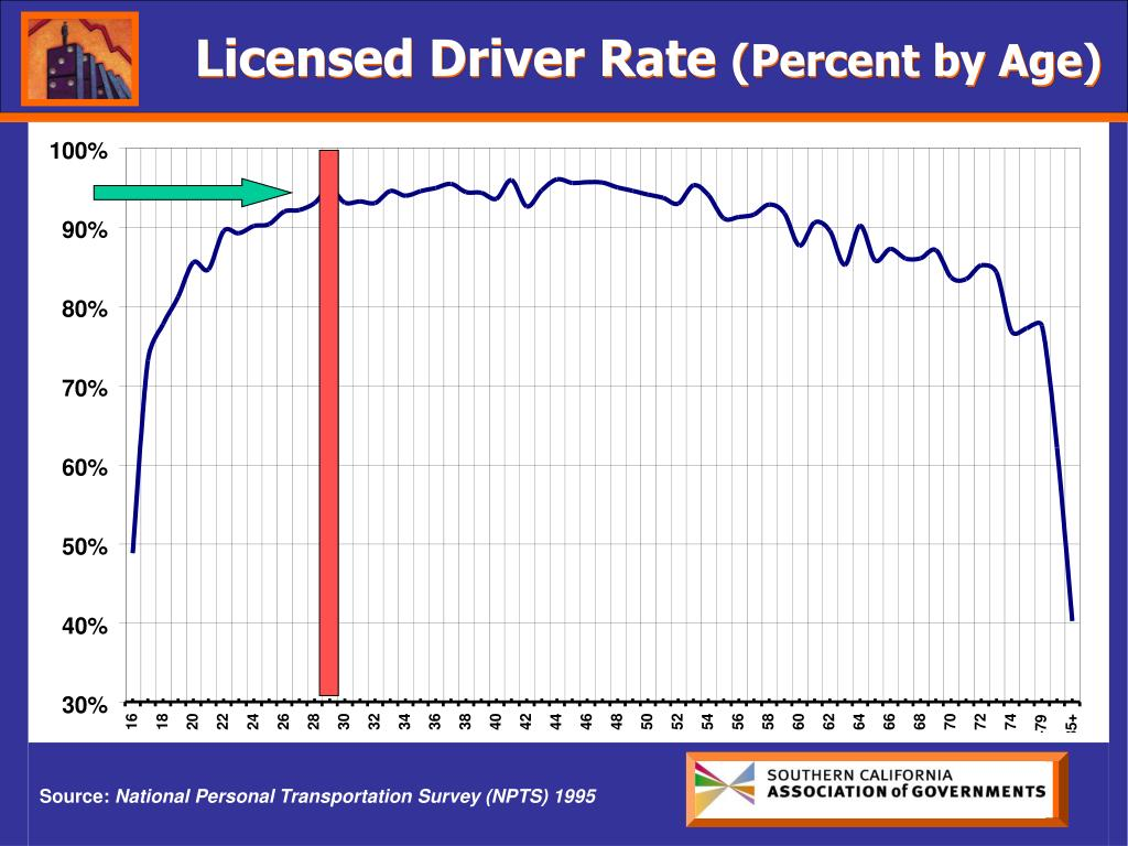 Licensed Driver Rate