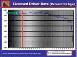 licensed driver rate percent by age