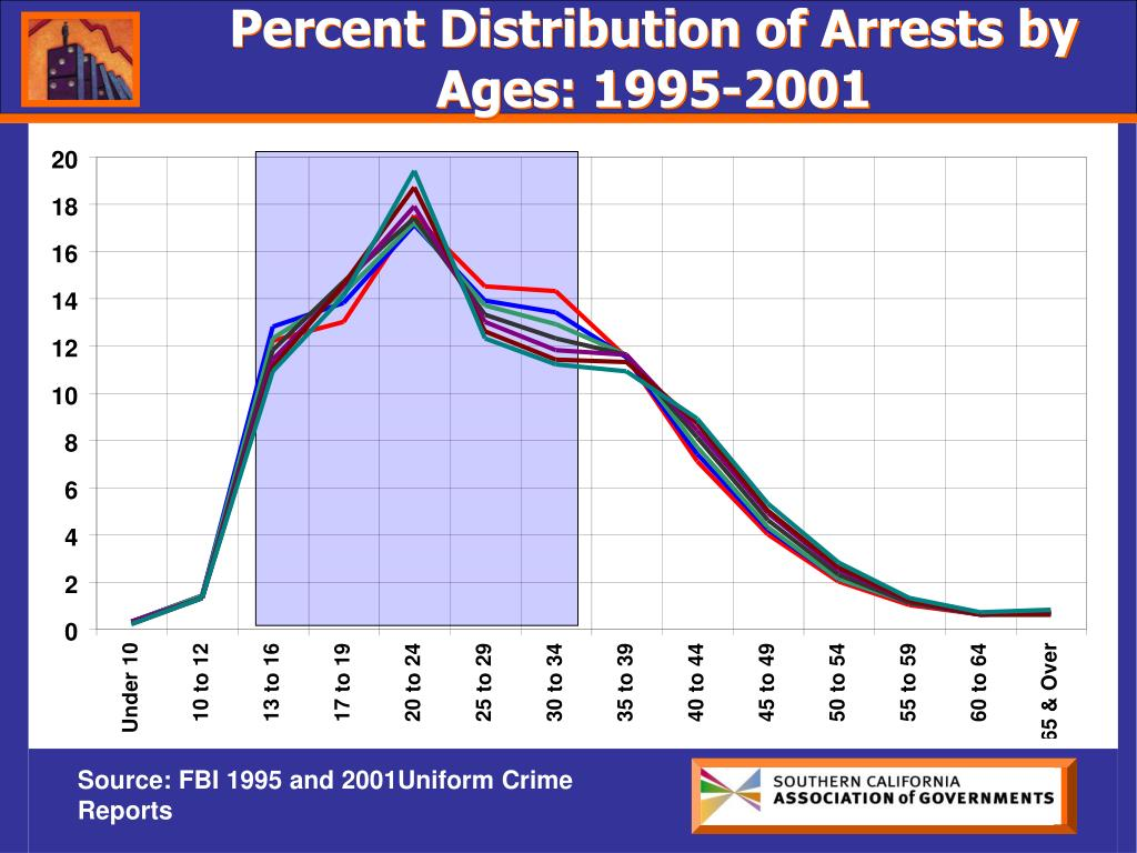 Percent Distribution of Arrests by Ages: 1995-2001