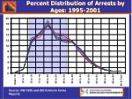 percent distribution of arrests by ages 1995 2001