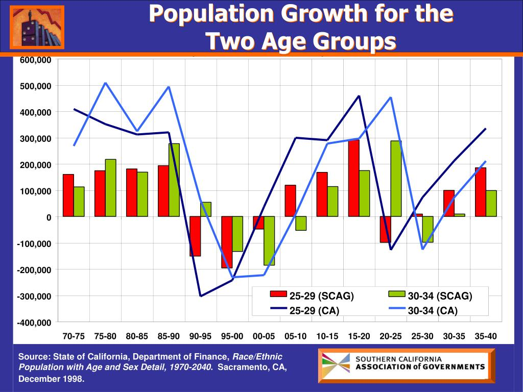 Population Growth for the