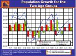 population growth for the two age groups