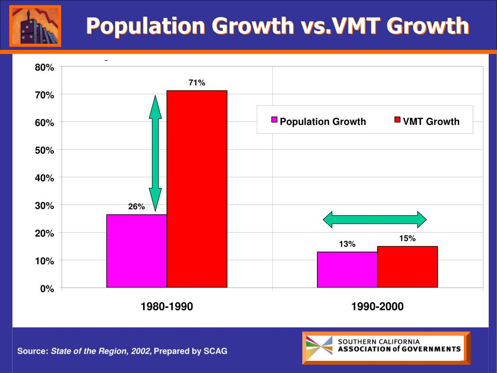 Population Growth vs.VMT Growth