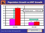 population growth vs vmt growth