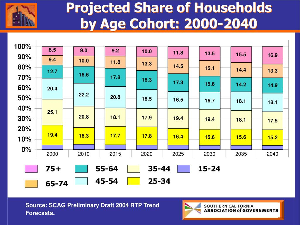 Projected Share of Households