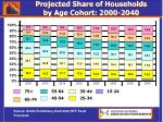 projected share of households by age cohort 2000 2040