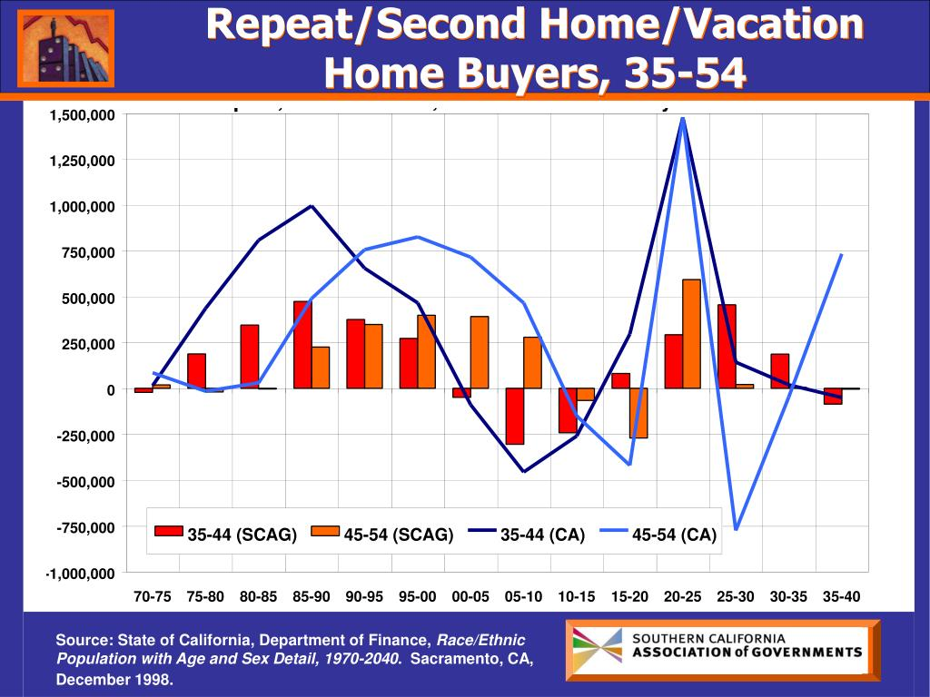Repeat/Second Home/Vacation Home Buyers, 35-54