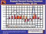 repeat second home vacation home buyers 35 54