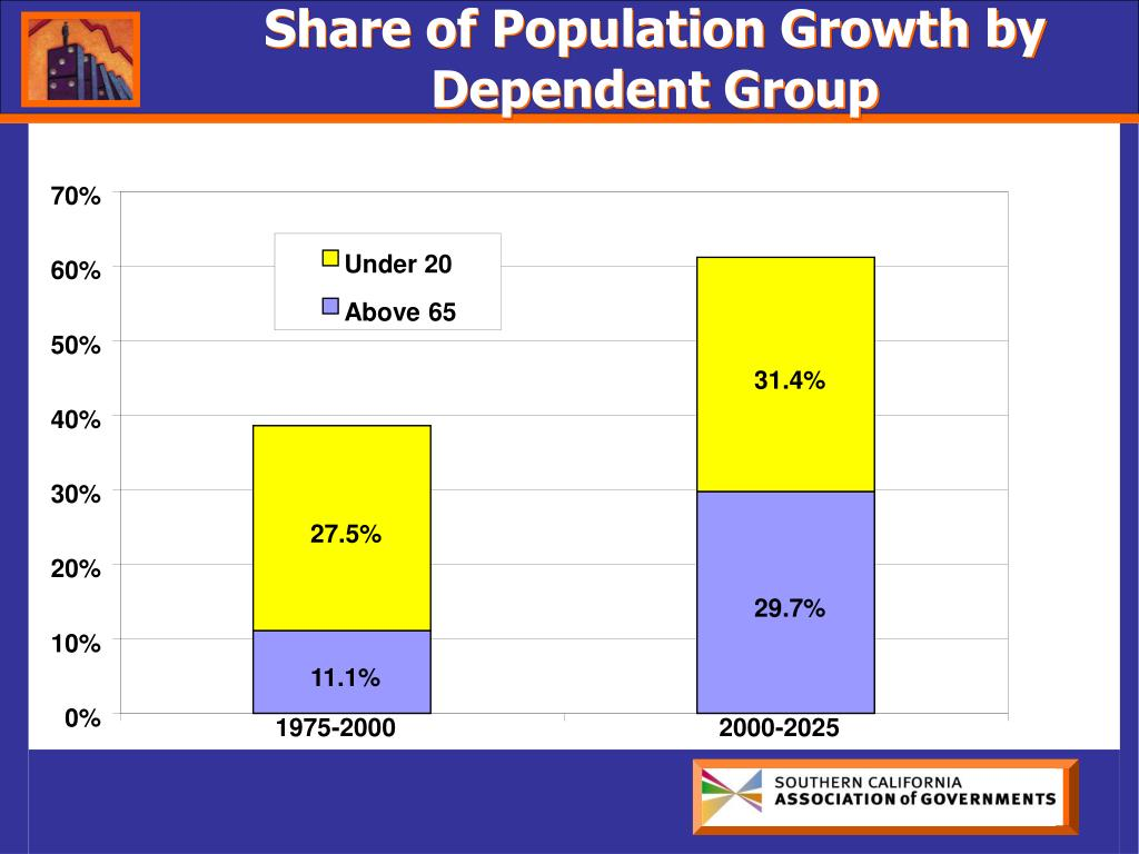 Share of Population Growth by Dependent Group