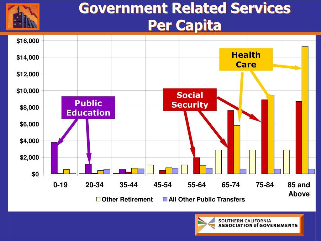 Government Related Services