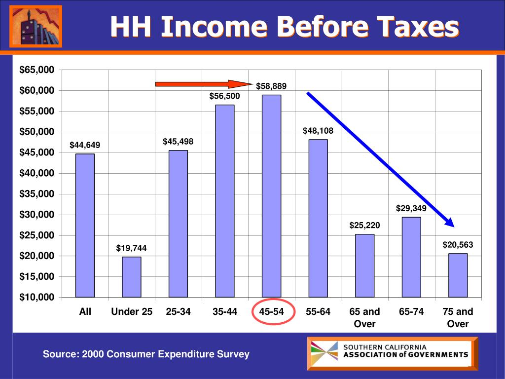 HH Income Before Taxes