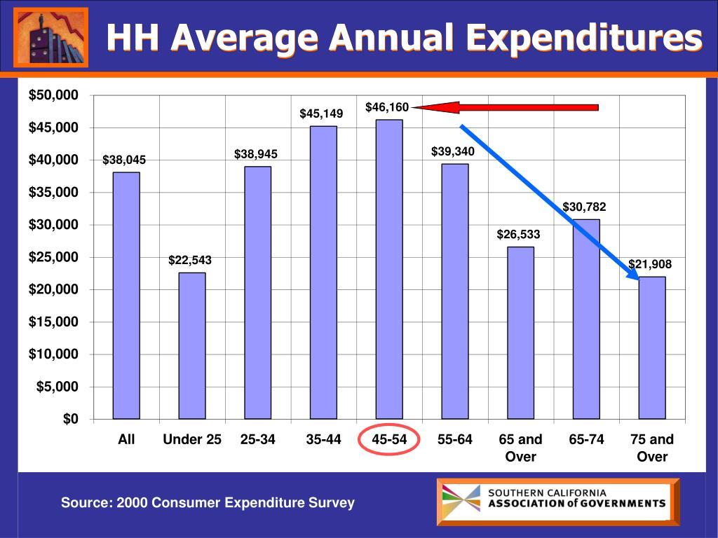 HH Average Annual Expenditures