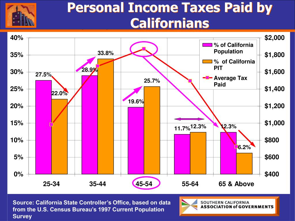Personal Income Taxes Paid by Californians