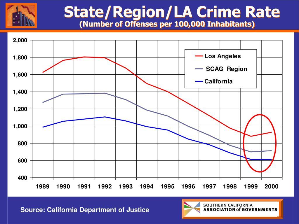 State/Region/LA Crime Rate
