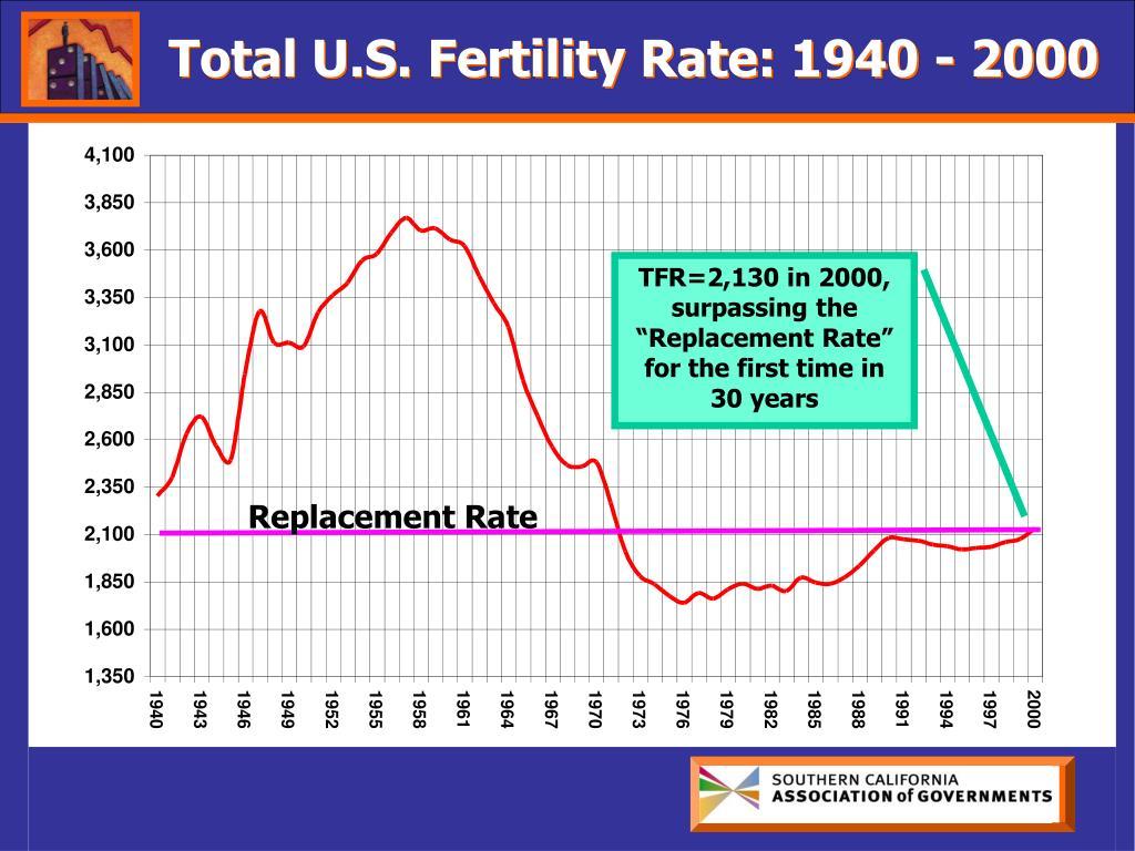 Total U.S. Fertility Rate: 1940 - 2000