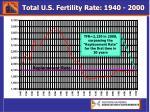 total u s fertility rate 1940 2000