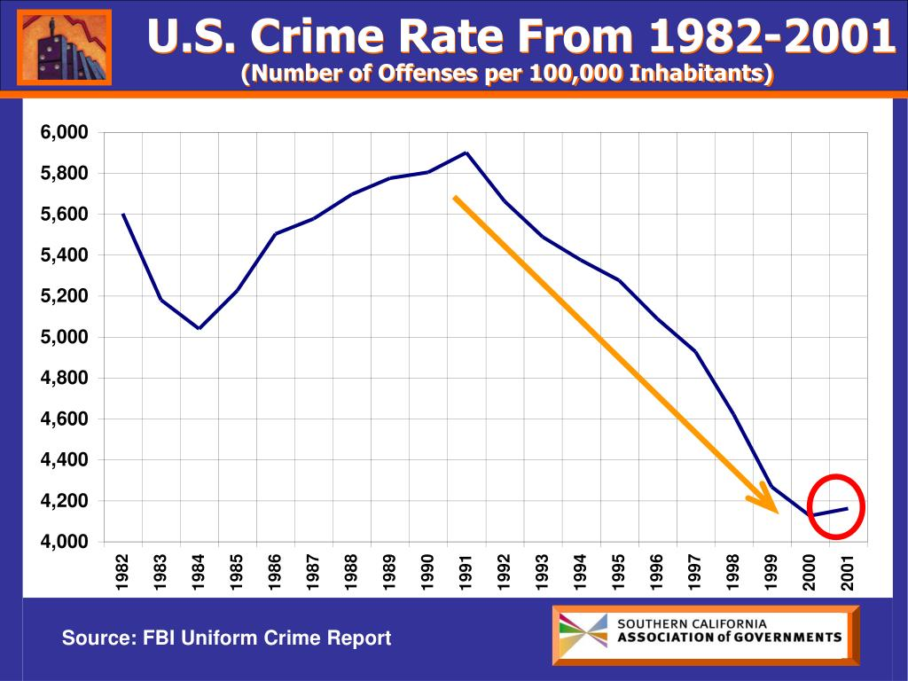 U.S. Crime Rate From 1982-2001