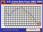 u s crime rate from 1982 2001