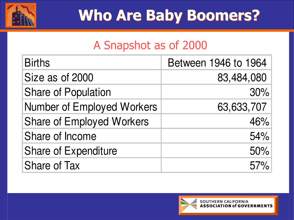 Who Are Baby Boomers?