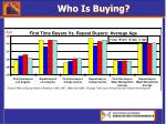 who is buying