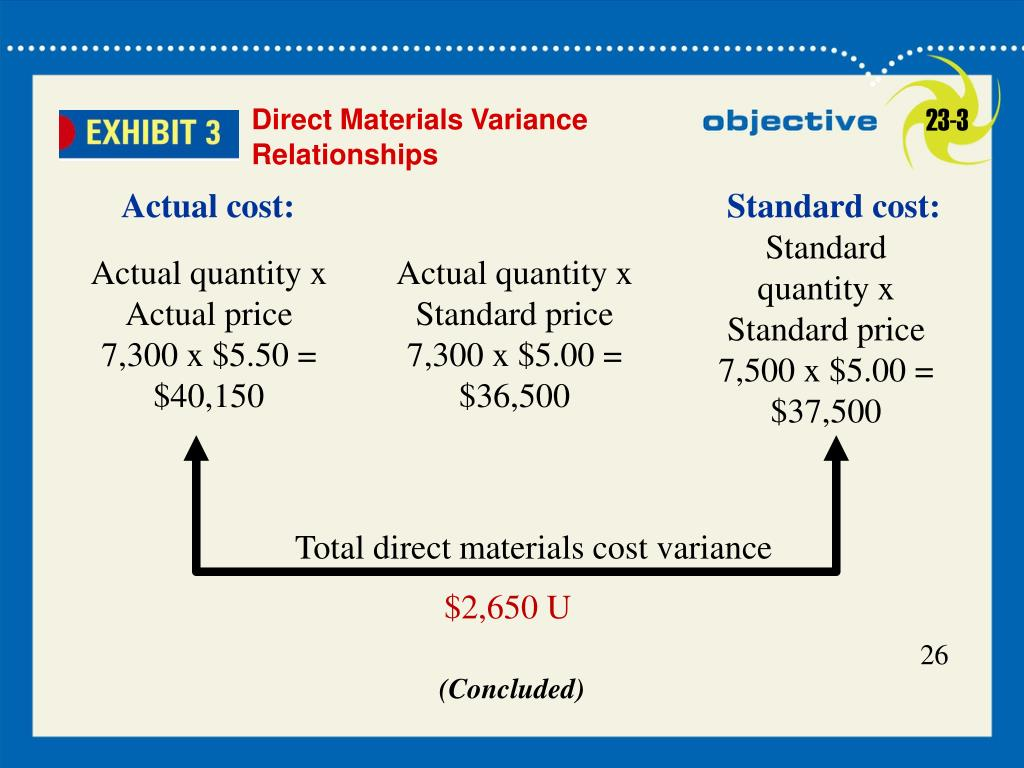 Standard quantity x Standard price  7,500 x $5.00 = $37,500