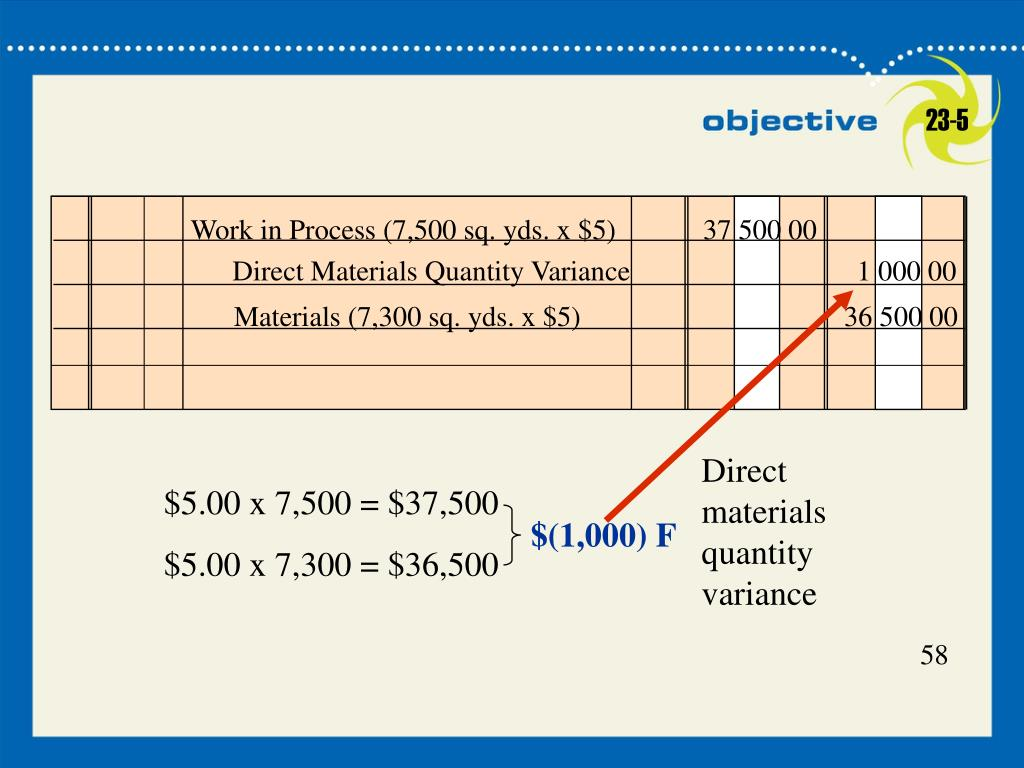 Direct materials quantity variance