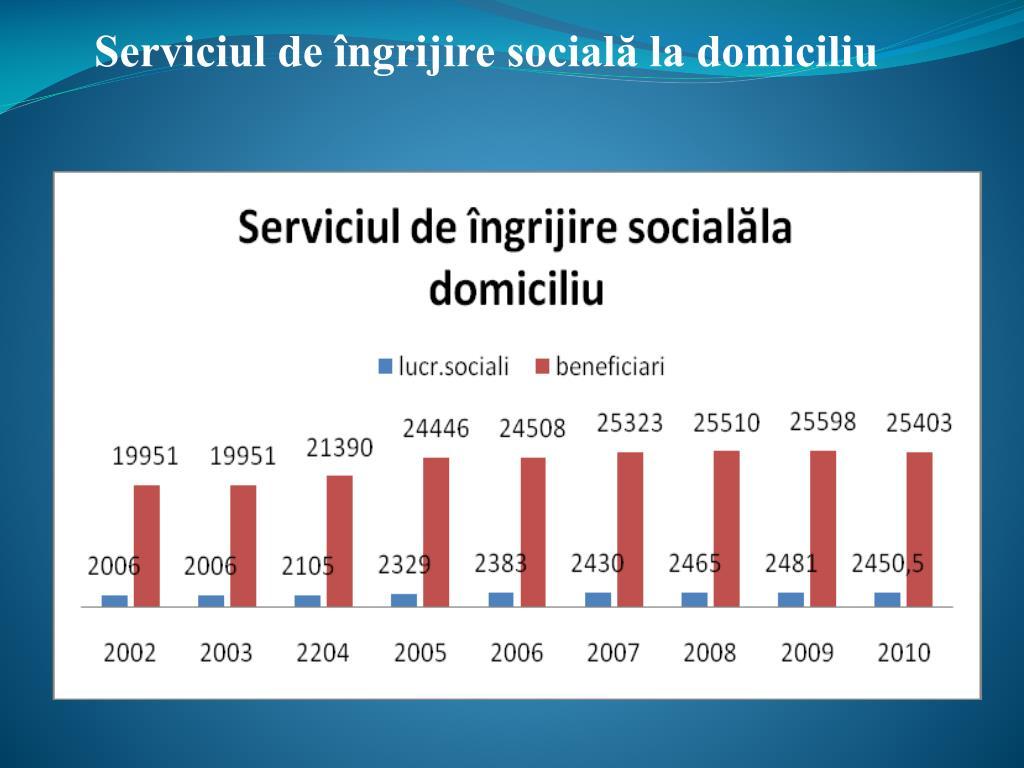 Serviciul de îngrijire socială la domiciliu