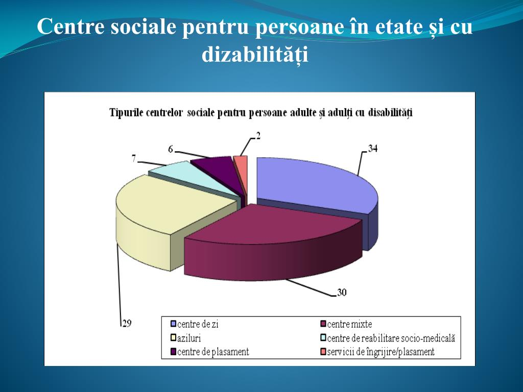 Centre sociale pentru persoane în etate și cu dizabilități