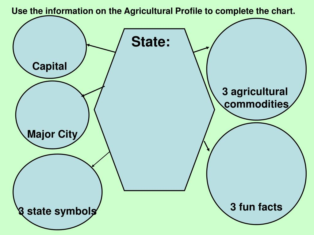 Use the information on the Agricultural Profile to complete the chart.